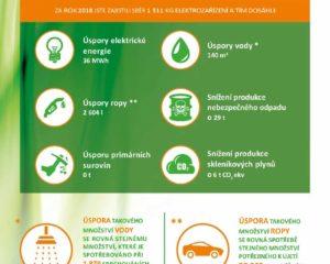 Naše firma recyklací starých spotřebičů výrazně přispěla k ochraně životního prostředí